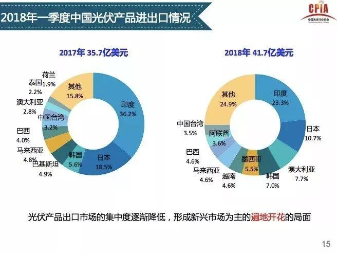 【光伏视点】光伏行业发展形势分析 一季度国内光伏新增装机中80%为分布式光伏电站