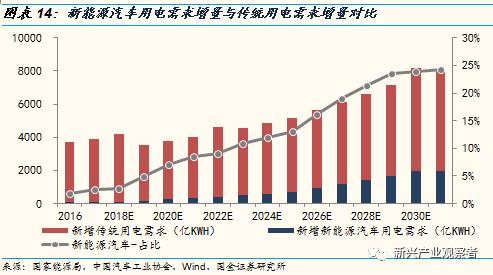 光伏进入平价时代,新的十年高速成长期开启