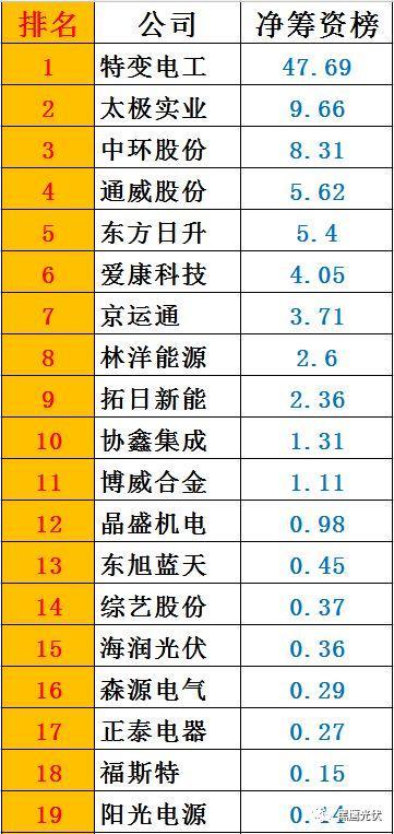 黑鹰榜|一季度46家光伏上市公司8大榜单:谁是营收王?盈利王?投资王?筹资王?……