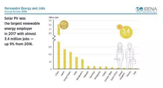 2017年光伏行业就业人数达340万,中国约占2/3 !