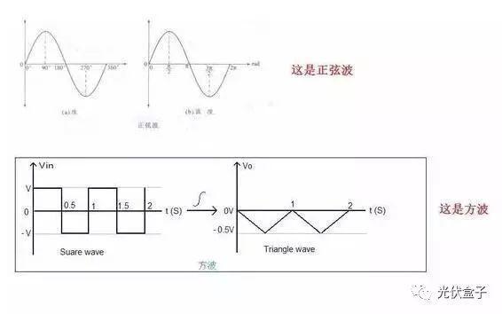 解析 | 为什么我家逆变器上的发电量和电表上的不一样?