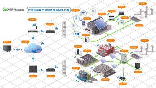 【黑科技】逆变器如何提升效率,提高发电量?