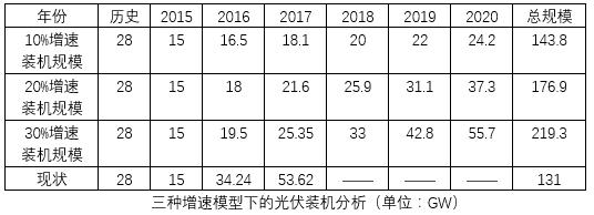 可能规模比预期中更少,户用光伏也要管控!中国光伏电站发展模式或将大变天