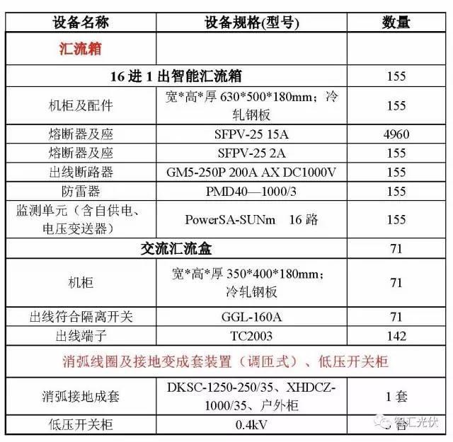 案例分享:20MW光伏项目电气设备采购清单