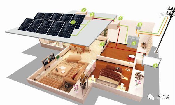 未来一天光伏发电或成标配,是什么原因勾起人们安装热潮