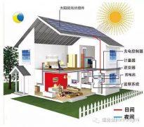 10KW家用光伏发电系统解决方案