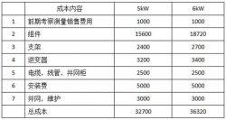 家用光伏5kW和6kW哪个更划算?
