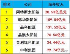 独家重磅 | 31家光伏企业海外收入大起底:阿特斯、韩华、晶科等领先,协鑫集成增幅超8倍,12家企业海外收入负增长!