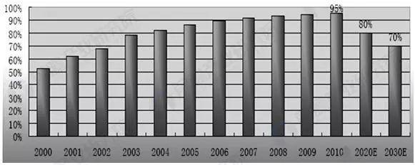 光伏行业成长迅猛 光伏逆变器获历史性发展机遇