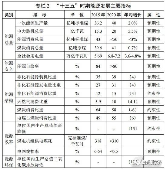 【光伏政策】2017年重点光伏政策解析