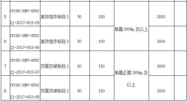 11月3日截止 国电投组件采购储备3400MW 逆变器采购储备3750MW招标