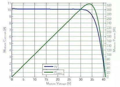 10kW光伏系统竟然有40路MPPT?发电量可提高5%~25%,投资收益高达15%!