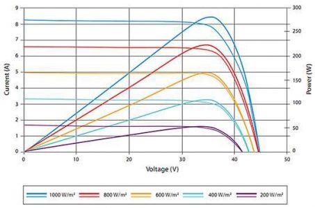 7个原因,导致光伏系统并非始终工作在最大功率点!