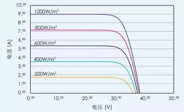 干货 | 为啥你家的光伏系统总是不处于最大功率点?
