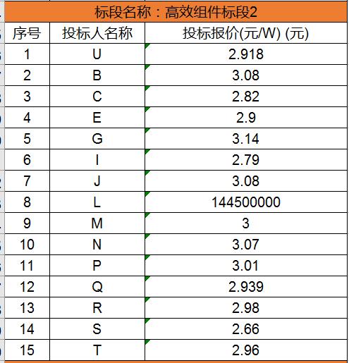 单晶最低2.63元/瓦,多晶最低2.48元/瓦,国家电投700MW组件集采开标(附开标价格)
