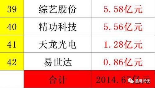 中国光伏前3季度竞争大格局:11大排行看清谁是赚钱王、资金王、净利王、负债王?谁最有可能成为未来黑马?