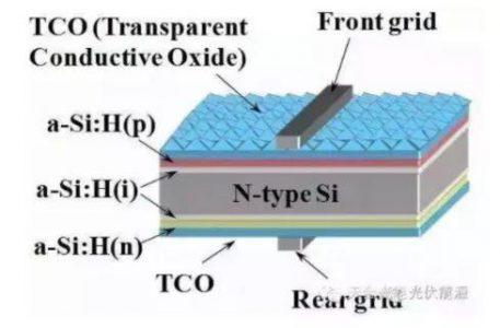 未来或可与PERC争霸光伏产业的HIT电池,你知道多少?