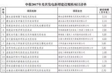 13省2017年规模指标的分配情况