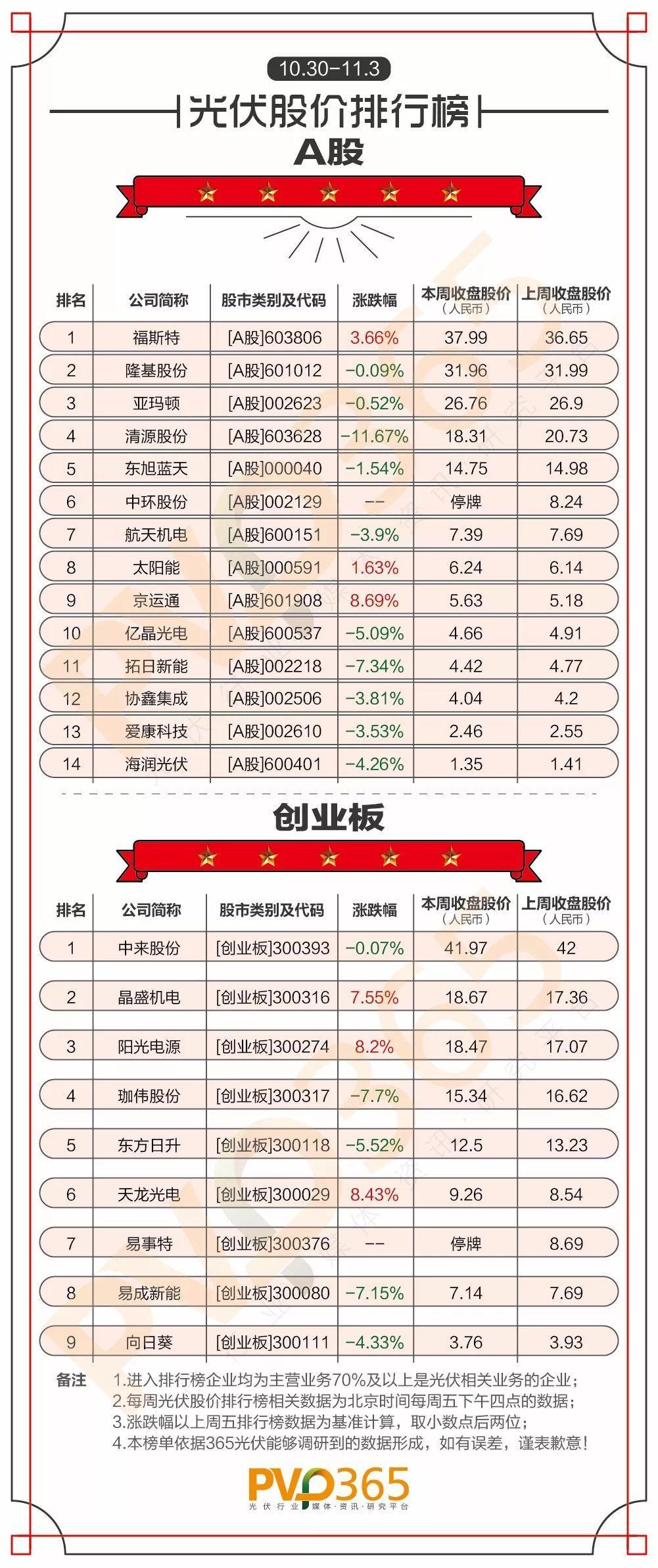 (10.30-11.03)每周光伏企业股价、市值龙虎榜