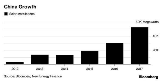 2018年全球太阳能产量将达108GW 中国占一半!