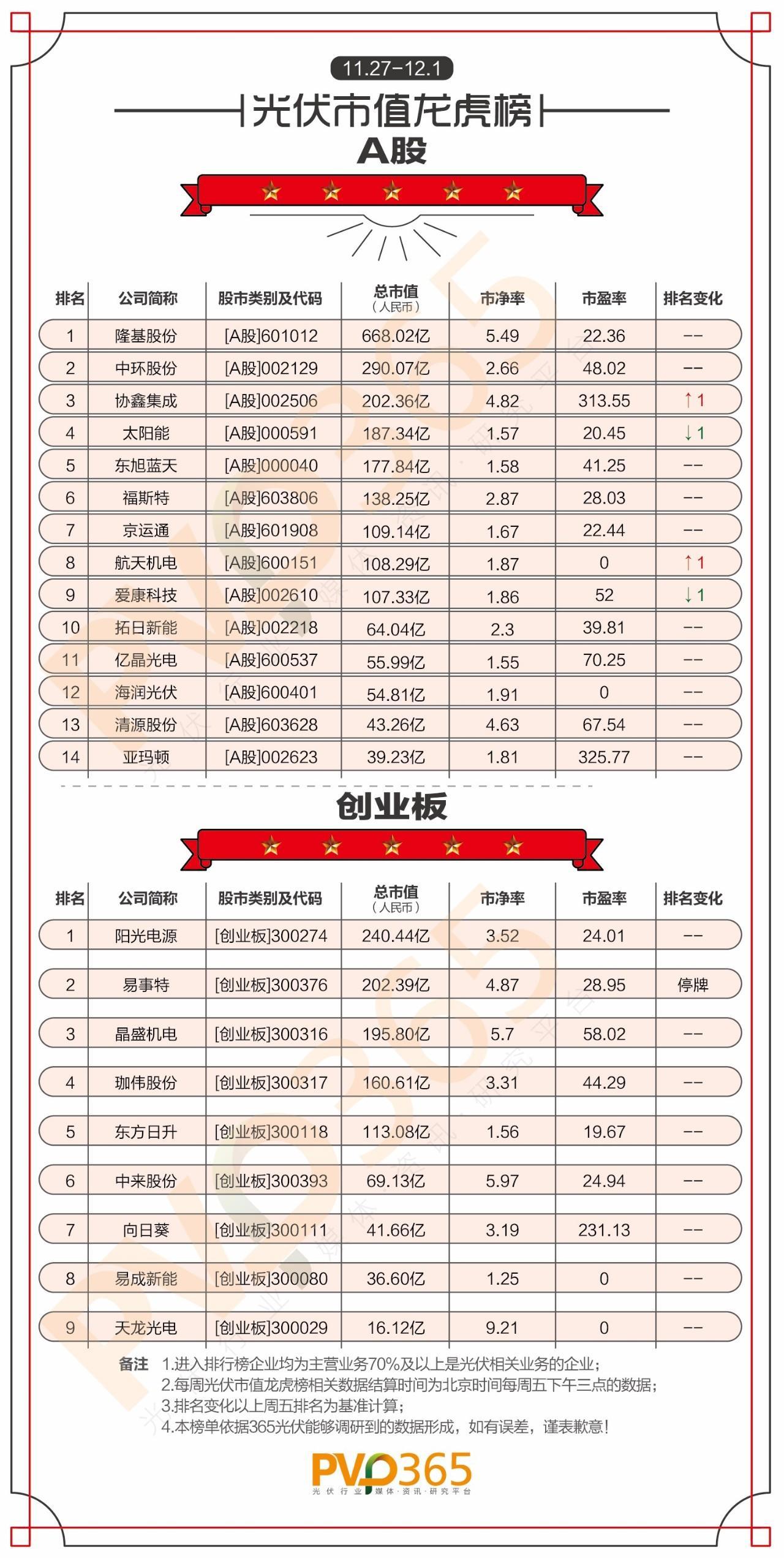 重磅 | (11.27-12.01)每周光伏企业股价、市值龙虎榜