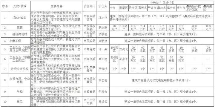 """2.8GW+20万户居民光伏!嘉兴发布""""光伏+""""行动方案"""