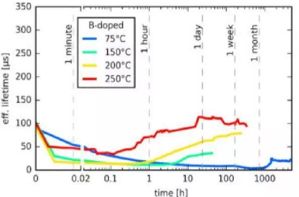 五分钟对PERC电池光衰最新研究进展了如指掌