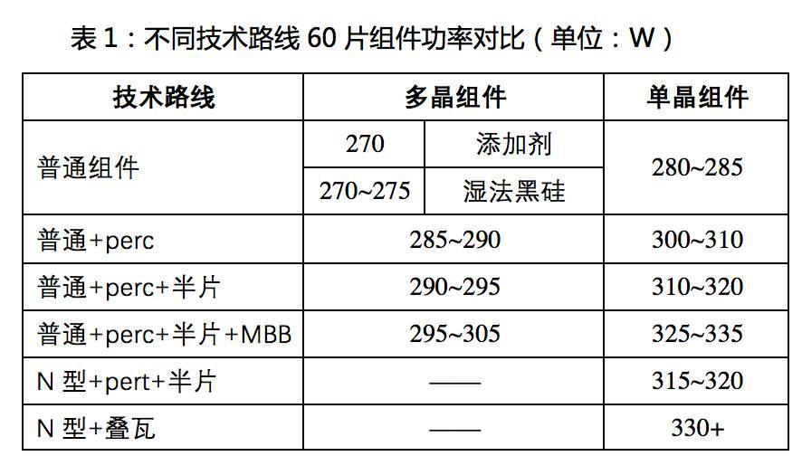 中民新能300MW户用设备招标解析