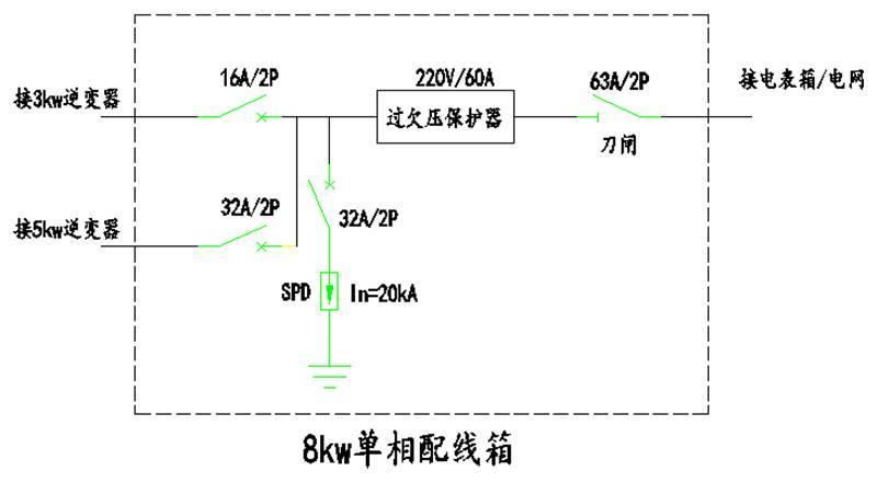 【科普】户用光伏配电箱原理及典型设计