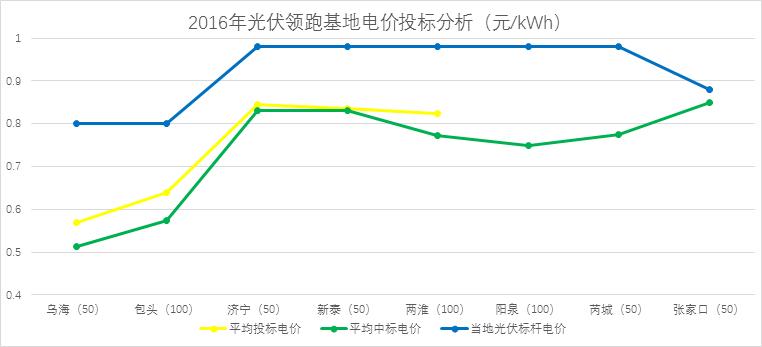 不需要指标的分布式光伏都抢1231!!电价调整政策解读