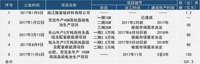 光伏的2018(二):光伏泰坦之战 强者不独行 非胜即死;无处安放的20GW 攥出水的200亿