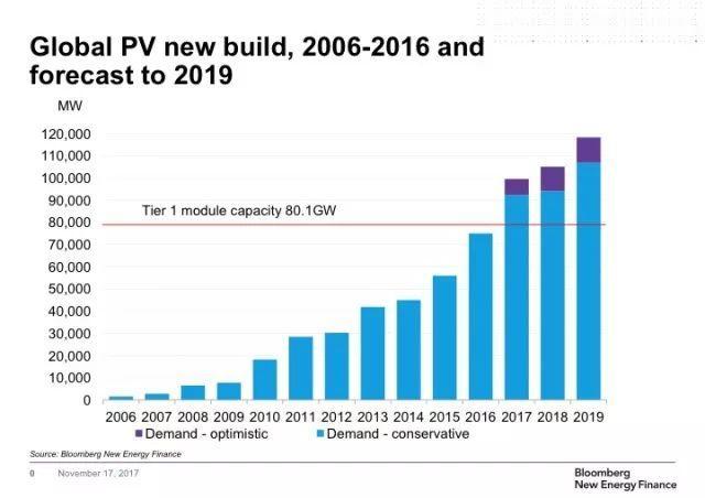 IHS Markit:2018年全球太阳能光伏发电装机容量预计将再增加108GW