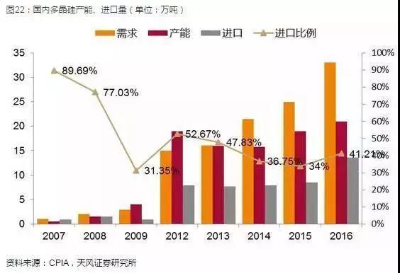 光伏产业坚定走平价趋势,2018年从两个维度布局