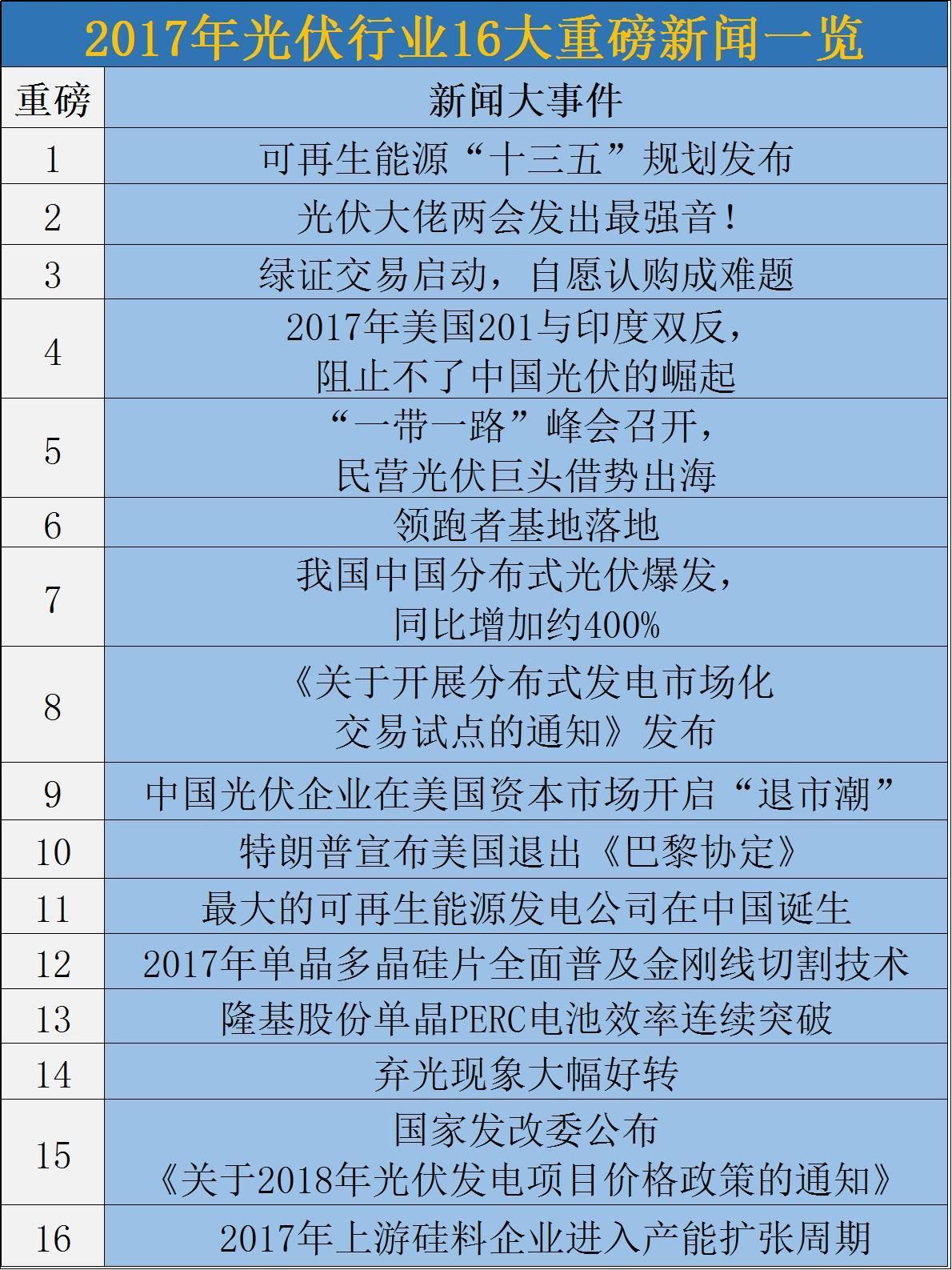 2017光伏行业16大事件!十三五规划、产能扩张、技术突破、企业私有化、补贴下调……