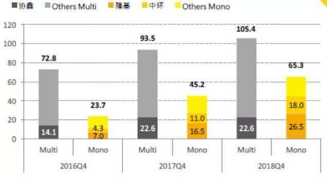 2018年单晶硅片产能规划了60GW——大批PERC高效产能即将全面落地,新一轮过剩潮下挤压的将是谁的市场?