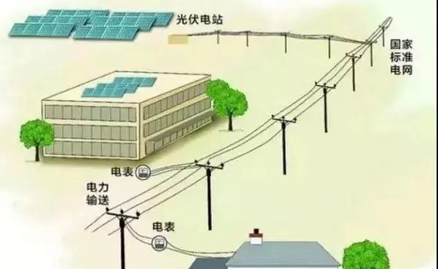 家用光伏电站的正确打开方式!教你9步如何从申请、安装到收益