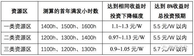 速看 | 2018年执行新电价,一、二、三类地区的光伏电站项目能赚多少钱?