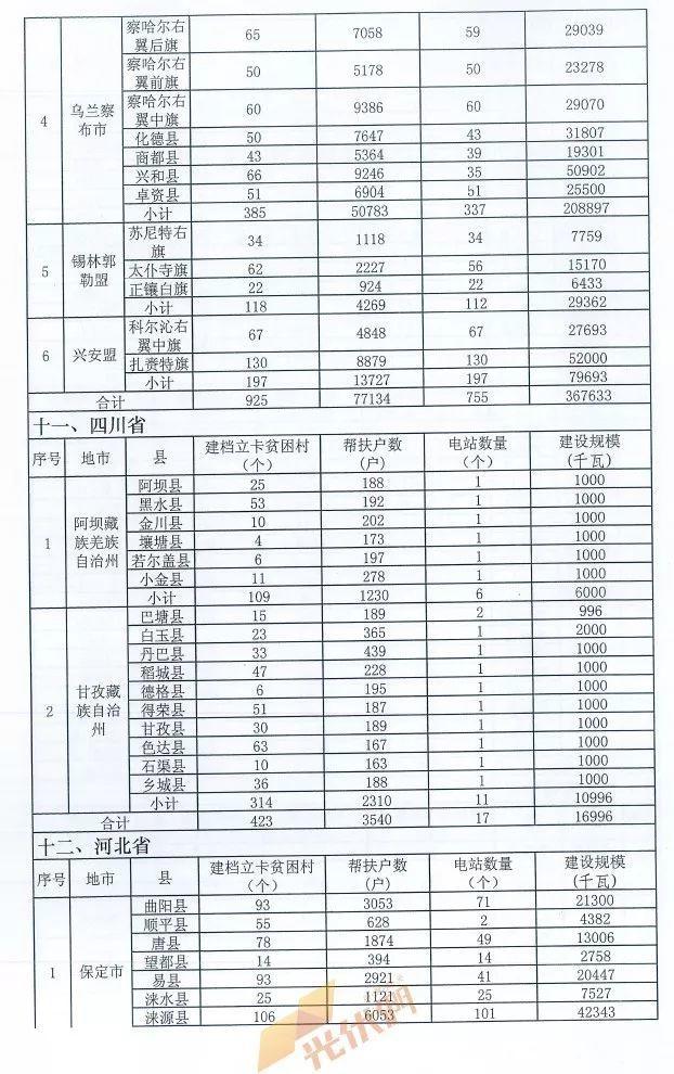 重磅突发  十三五第一批光伏扶贫项目计划发布:4.186GW、8689个村级电站、扶贫71万户!