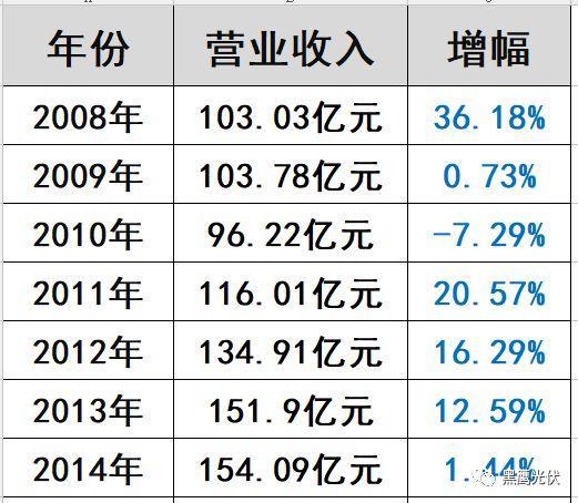 """光伏""""扫地僧""""浮出水面:这家企业2017年利润预暴增200%—220%!"""