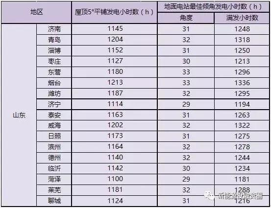 2018年山东省各市光伏项目投资收益率分析