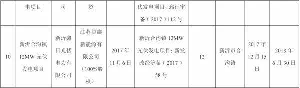 全部用于扶贫!江苏徐州2017年102MW光伏指标分配名单