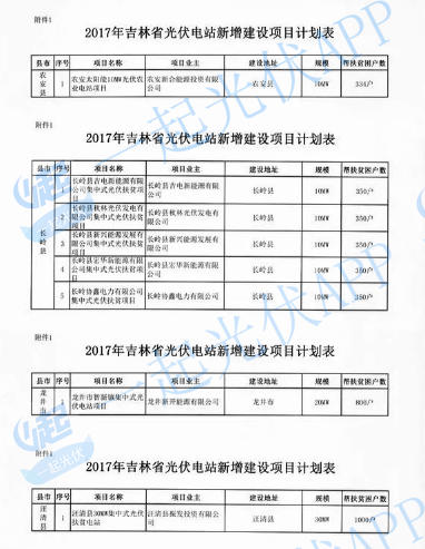 2017光伏扶贫指标超13.8GW(附10省扶贫项目分配名单)