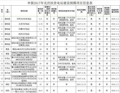207MW 河南关于申报2017年光伏扶贫电站建设规模项目的公示