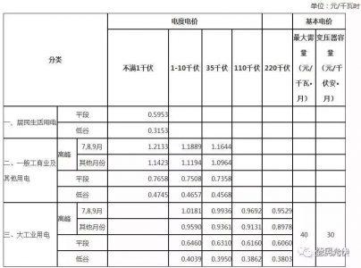 2018年安徽省峰谷分时电价调整