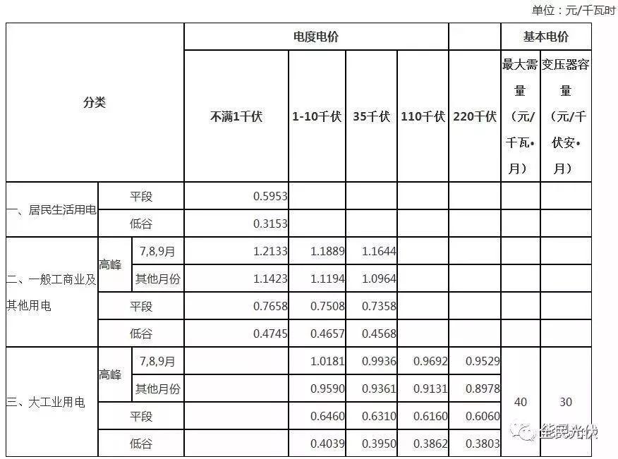 变动 | 2018年安徽省峰谷分时电价调整