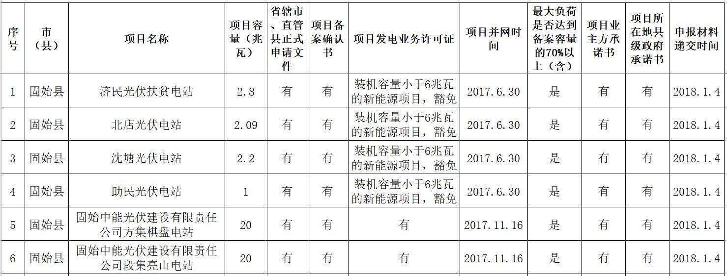 """河南部分""""黑户""""光伏电站解决指标问题,207MW 2017年光伏扶贫电站名单公示"""