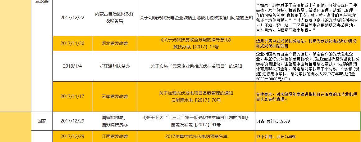 【独家】2017年底及2018年年初光伏政策汇总
