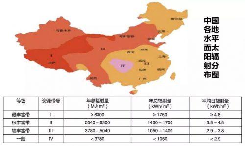 盘点光伏行业世界之最,中国占了四个!