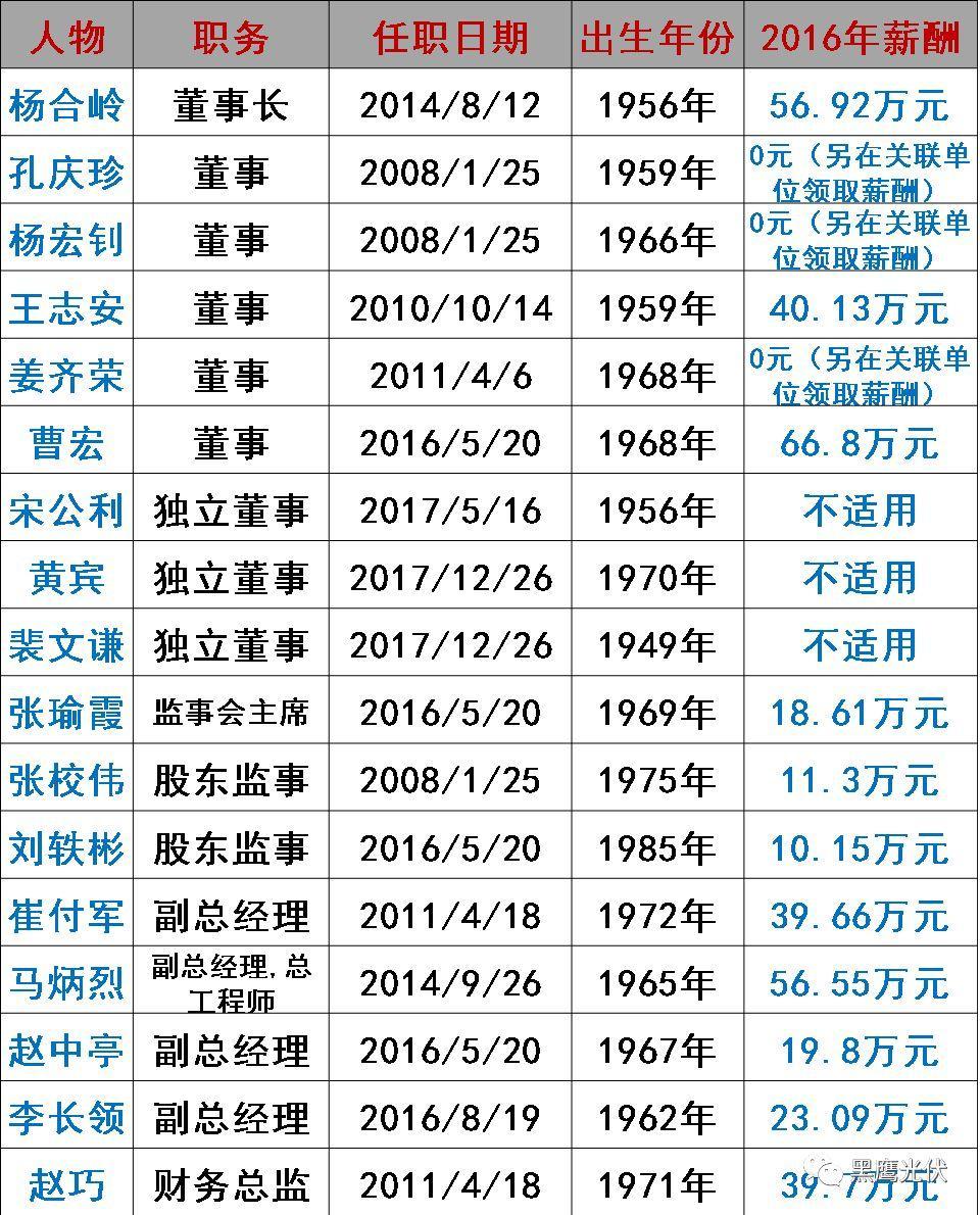 谁在管理56家光伏上市公司?(附821名高管名录,任职时间、年龄、薪酬尽在其中)