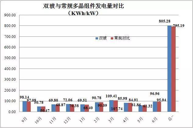 2017年双玻(光伏)组件成绩单:国内出货约2GW,高可靠性成业内共识